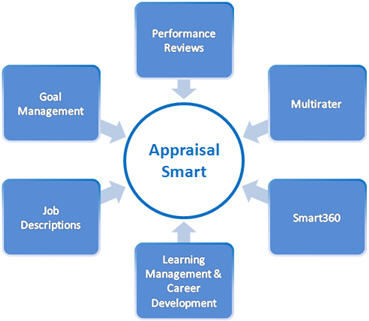 appraisal report definition