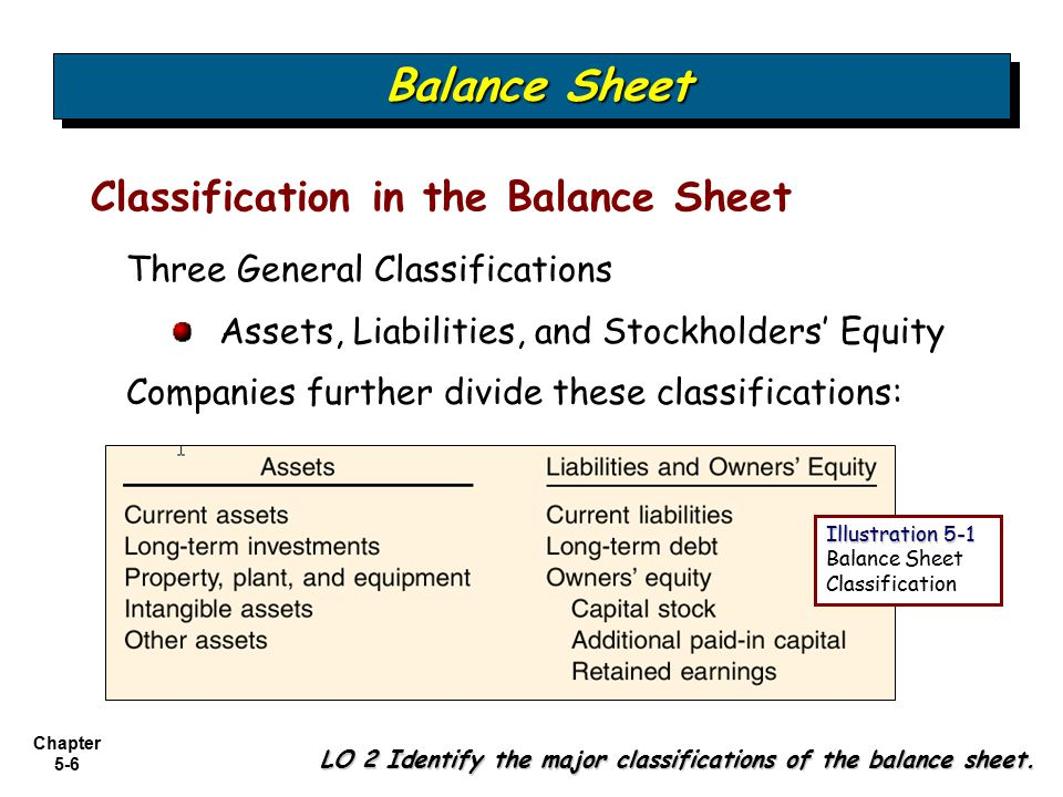 cash surrender value of life insurance balance sheet classification