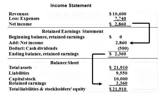 Retained Earnings Equation
