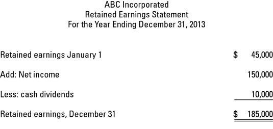 Retained Earnings Calculation