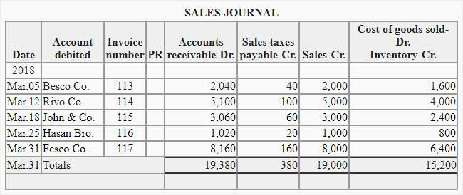 What is a Sales Journal?