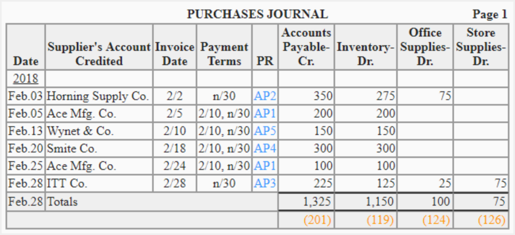 What is a Purchases Journal? Meaning and Format
